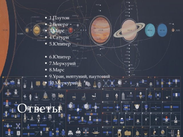 1.Плутон 2.Венера 3.Марс 4.Сатурн 5.Юпитер 6.Юпитер 7.Меркурий 8.Марс 9.Уран, нептуний, плутоний 10.Меркурий Ответы