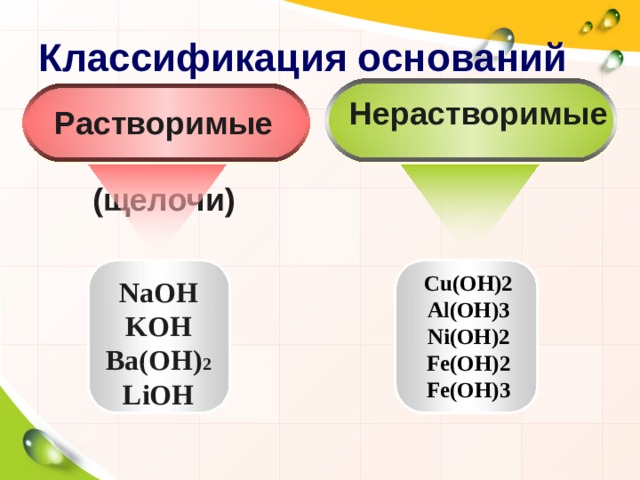 Классификация оснований Нерастворимые Растворимые  (щелочи) Cu(OH)2 Al(OH)3 Ni(OH)2 Fe(OH)2 Fe(OH)3 NaOH KOH Ba(OH) 2 LiOH