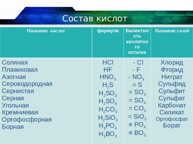 Состав кислот Название кислот формула Соляная Плавиковая Азотная Сероводородная Сернистая Серная Угольная Кремниевая Ортофосфорная Борная Валентность кислотного остатка HCl HF HNO 3 H 2 S H 2 SO 3 H 2 SO 4 H 2 CO 3 H 2 SiO 3 H 3 PO 4 H 3 BO 3 Название солей  - Cl - F - NO 3  = S = SO 3 = SO 4 = CO 3 = SiO 3 ≡  PO 4 ≡  BO 3 Хлорид Фторид Нитрат Сульфид Сульфит Сульфат Карбонат Силикат Ортофосфат Борат