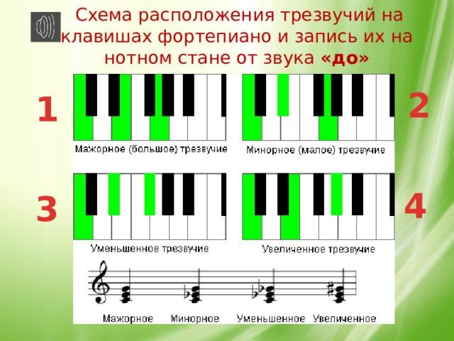 Схема расположения трезвучий на клавишах фортепиано и запись их на нотном стане от звука «до»   2 1 4 3