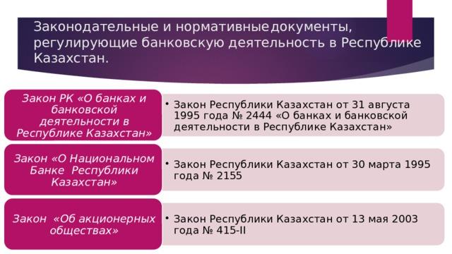 Закон Республики Казахстан от 31 августа 1995 года № 2444 «О банках и банковской деятельности в Республике Казахстан» Закон Республики Казахстан от 31 августа 1995 года № 2444 «О банках и банковской деятельности в Республике Казахстан» Закон Республики Казахстан от 30 марта 1995 года № 2155 Закон Республики Казахстан от 30 марта 1995 года № 2155 Закон Республики Казахстан от 13 мая 2003 года № 415-II Закон Республики Казахстан от 13 мая 2003 года № 415-II Законодательные и нормативные  документы, регулирующие банковскую деятельность в Республике Казахстан.   Закон РК «О банках и банковской деятельности в Республике Казахстан» Закон «О Национальном Банке Республики Казахстан» Закон «Об акционерных обществах»