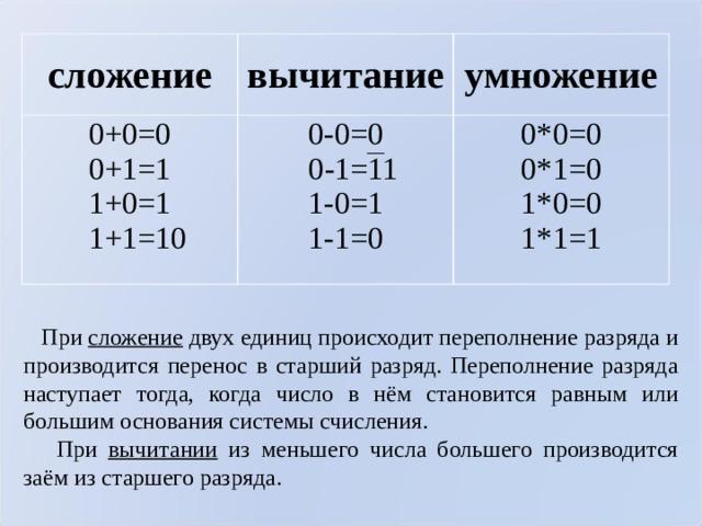 сложение вычитание 0+0=0  0+1=1  1+0=1  1+1=10 умножение 0-0=0  0-1=11 1-0=1  1-1=0 0*0=0  0*1=0  1*0=0  1*1=1  При сложение двух единиц происходит переполнение разряда и производится перенос в старший разряд. Переполнение разряда наступает тогда, когда число в нём становится равным или большим основания системы счисления.  При вычитании из меньшего числа большего производится заём из старшего разряда.