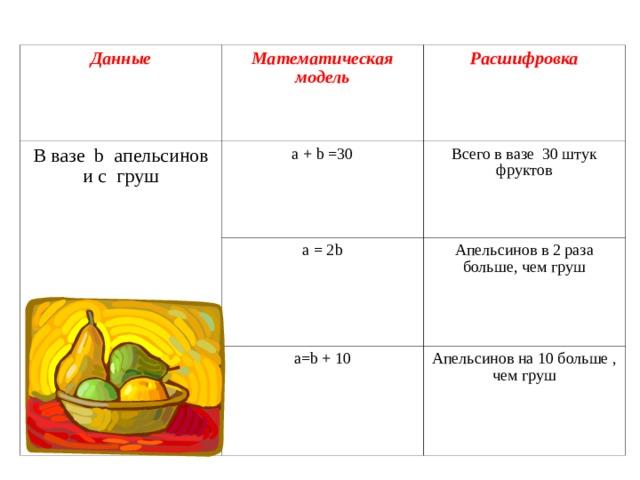 Данные Математическая модель В вазе b  апельсинов и c  груш Расшифровка а + b =30 Всего в вазе 30 штук фруктов a = 2b Апельсинов в 2 раза больше, чем груш a=b + 10 Апельсинов на 10 больше , чем груш