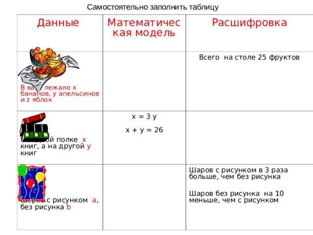 Самостоятельно заполнить таблицу Данные Математическая модель Расшифровка В вазе лежало х бананов, у апельсинов и z яблок На одной полке х книг, а на другой  y  книг Всего на столе 25 фруктов х = 3 у х + у = 26 Шаров с рисунком а , без рисунка b Шаров с рисунком в 3 раза больше, чем без рисунка Шаров без рисунка на 10 меньше, чем с рисунком