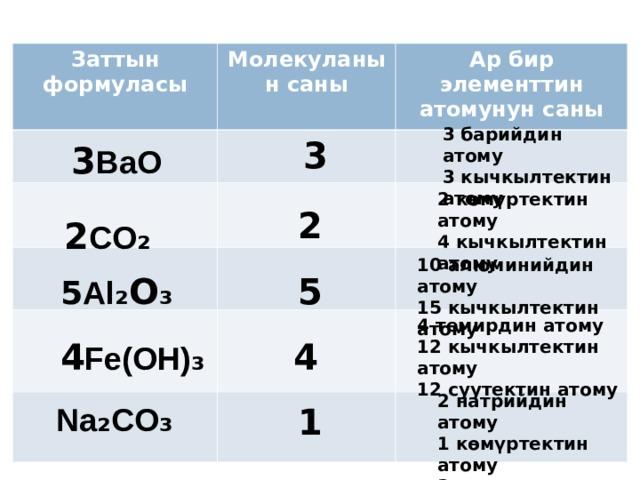 Заттын формуласы Молекуланын саны Ар бир элементтин атомунун саны 3 барийдин атому 3 кычкылтектин атому  3 3 BaO 2 көмүртектин атому 4 кычкылтектин атому 2 2 CO ₂ 10 алюминийдин атому 15 кычкылтектин атому 5 Al ₂ O ₃ 5 4 темирдин атому 12 кычкылтектин атому 12 суутектин атому  4 Fe(OH) ₃ 4 2 натрийдин атому 1 көмүртектин атому 3 кычкылтектин атому Na ₂ CO ₃ 1