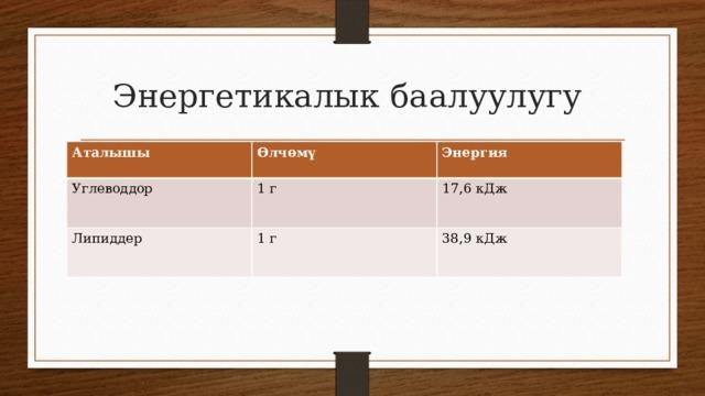 Энергетикалык баалуулугу Аталышы Өлчөмү Углеводдор Энергия 1 г Липиддер 1 г 17,6 кДж 38,9 кДж