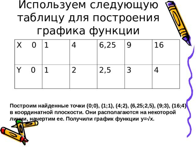 Используем следующую таблицу для построения графика функции X 0 1 Y 0 1 4 6,25 2 2,5 9 16 3 4 Построим найденные точки (0;0), (1;1), (4;2), (6,25;2,5) , (9;3) , (16;4)  в координатной плоскости. Они располагаются на некоторой линии, начертим ее. Получили график функции y= √x.