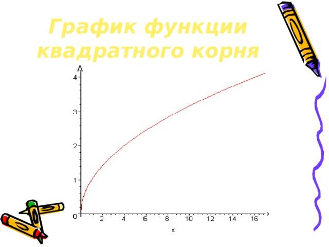 График функции квадратного корня Λ ›