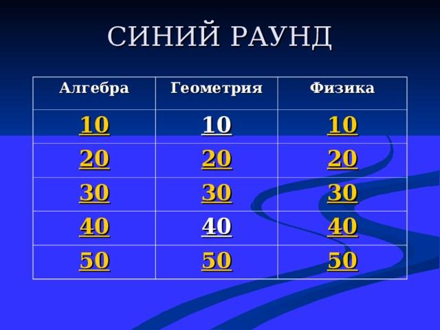 СИНИЙ РАУНД Алгебра Геометрия 10 Физика 10 20 20 30 10 20 30 40 40 30 50 40 50 50