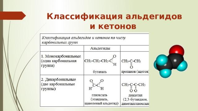 Классификация альдегидов и кетонов