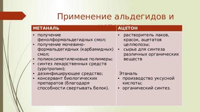 Применение альдегидов и кетонов МЕТАНАЛЬ АЦЕТОН получение фенолформальдегидных смол; получение мочевино-формальдегидных (карбамидных) смол; полиоксиметиленовые полимеры; синтез лекарственных средств (уротропин); дезинфицирующее средство; консервант биологических препаратов (благодаря способности свертывать белок). растворитель лаков, красок, ацетатов целлюлозы; сырье для синтеза различных органических веществ  Этаналь производство уксусной кислоты; органический синтез.