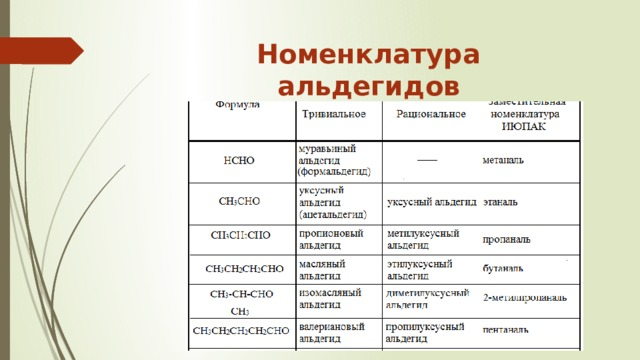 Номенклатура альдегидов