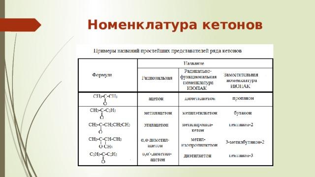 Номенклатура кетонов