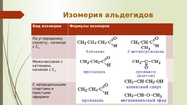 Изомерия альдегидов   Вид изомерии  Формулы изомеров По углеродному скелету, начиная с С 4  Межклассовая с кетонами, начиная с С 3  С непредельными спиртами и простыми эфирами