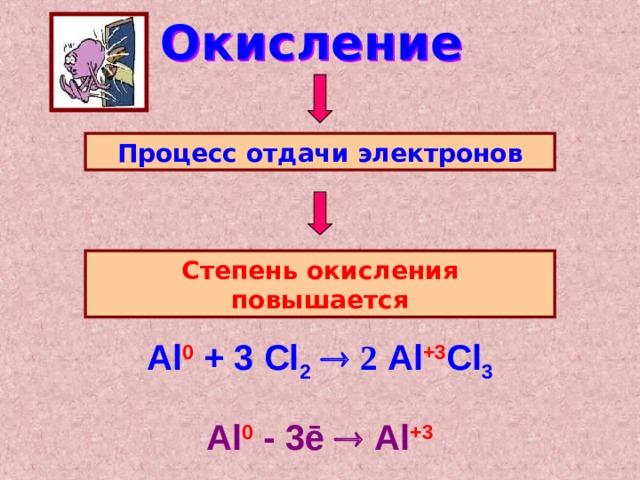 Окисление Процесс отдачи электронов Степень окисления повышается Al 0  + 3 Cl 2   2 Al +3 Cl 3  Al 0  - 3ē  Al +3