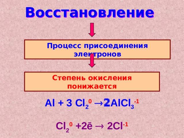 Восстановление Процесс присоединения электронов Степень окисления понижается Al + 3 Cl 2 0   AlCl 3 -1  Cl 2 0 +2ē  2Cl - 1