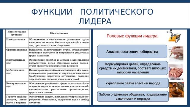 ФУНКЦИИ ПОЛИТИЧЕСКОГО ЛИДЕРА