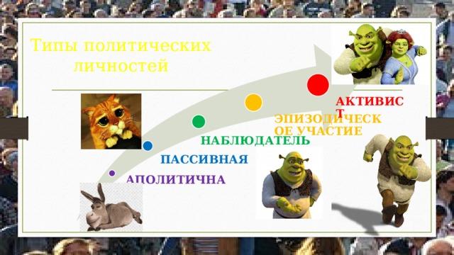 Типы политических личностей АКТИВИСТ ЭПИЗОДИЧЕСКОЕ УЧАСТИЕ НАБЛЮДАТЕЛЬ ПАССИВНАЯ АПОЛИТИЧНАЯ
