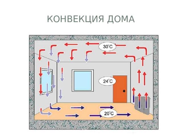 Конвекция дома