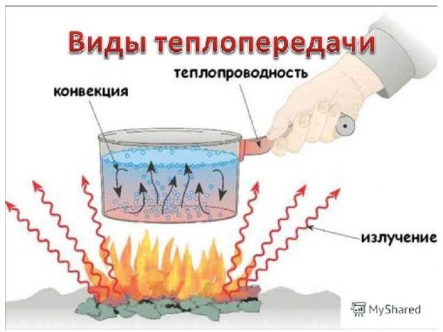 Теплопередача