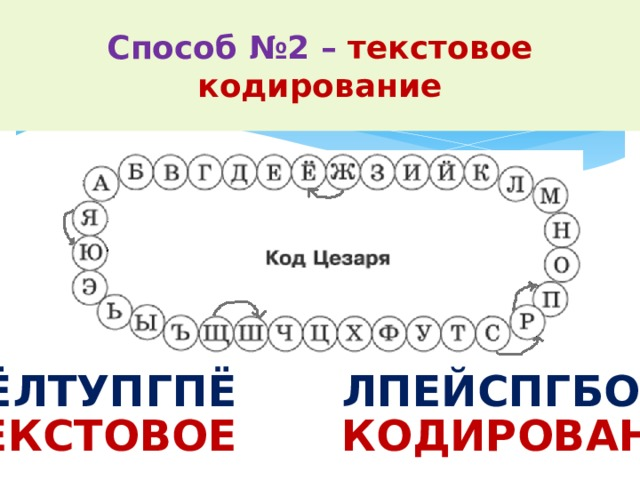 Способ №2 – текстовое кодирование Декодируй сообщение, записанное кодом Цезаря (при декодировании каждая буква заменяется на предыдущую). УЁЛТУПГПЁ ЛПЕЙCПГБОЙЁ ТЕКСТОВОЕ КОДИРОВАНИЕ