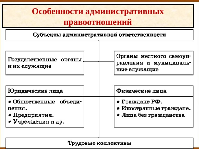 Особенности административных правоотношений