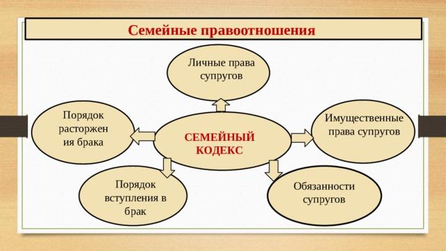 Семейные правоотношения Личные права супругов Порядок расторжения брака Имущественные права супругов СЕМЕЙНЫЙ КОДЕКС Порядок вступления в брак Обязанности супругов