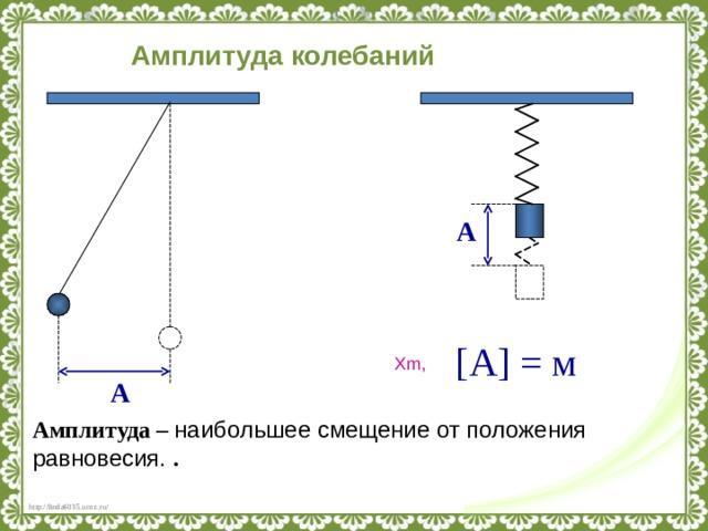 Амплитуда колебаний А [ А ] = м Х m , А Амплитуда – наибольшее смещение от положения равновесия. .