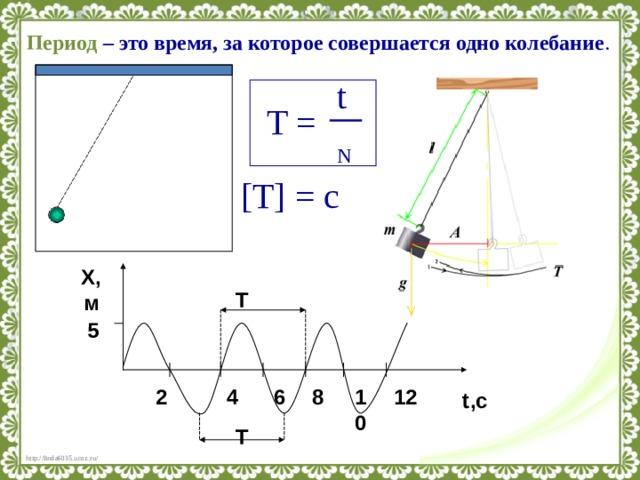 Период – это время, за которое совершается одно колебание . t T = N [T] = с X , м Т 5 8 12 10 6 4 2 t ,с Т