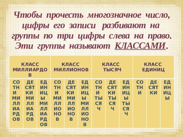 Чтобы прочесть многозначное число, цифры его записи разбивают на группы по три цифры слева на право. Эти группы называют КЛАССАМИ .    КЛАСС МИЛЛИАРДОВ СОТНИ МИЛЛИАРДОВ ДЕСЯТКИ МИЛЛИАРДОВ  ЕДИНИЦЫ МИЛЛИАРДОВ СОТНИ МИЛЛИОНОВ КЛАСС МИЛЛИОНОВ ДЕСЯТКИ МИЛЛИОНОВ ЕДИНИЦЫ МИЛЛИОНОВ  КЛАСС СОТНИ ТЫСЯЧ ДЕСЯТКИ ТЫСЯЧ ТЫСЯЧ  ЕДИНИЦЫ ТЫСЯЧ КЛАСС ЕДИНИЦ СОТНИ ДЕСЯТКИ ЕДИНИЦЫ