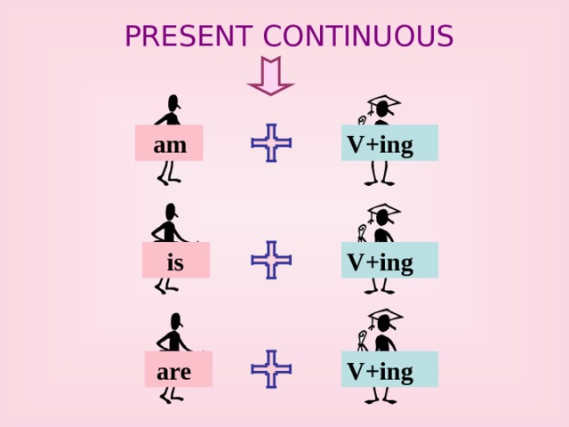 PRESENT CONTINUOUS  am V+ing V+ing  is V+ing  are