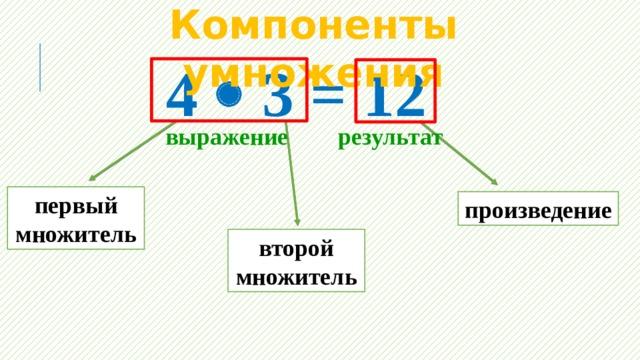 Компоненты умножения 4  3 = 12 результат выражение первый множитель произведение второй множитель