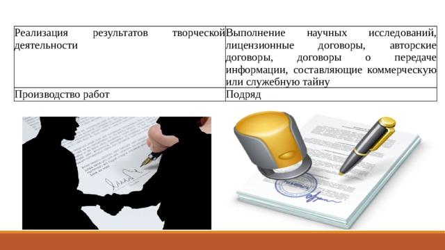 Реализация результатов творческой деятельности Выполнение научных исследований, лицензионные договоры, авторские договоры, договоры о передаче информации, составляющие коммерческую или служебную тайну Производство работ Подряд