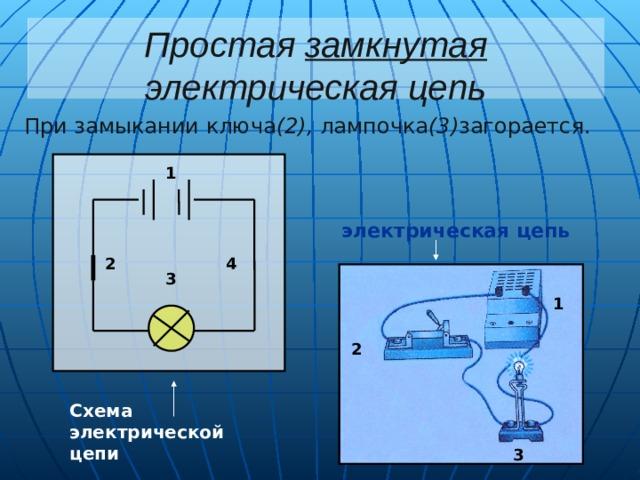Простая замкнутая электрическая цепь При замыкании ключа (2), лампочка (3) загорается. 1 электрическая цепь 2 4 3 1 2 Схема электрической цепи 3