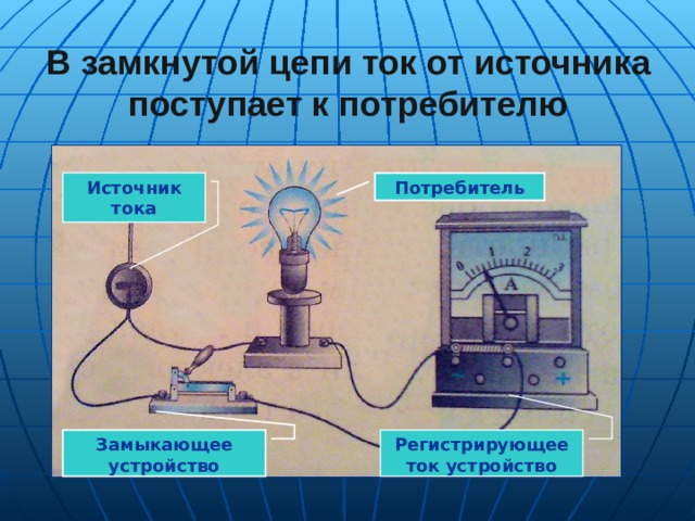 В замкнутой цепи ток от источника поступает к потребителю Потребитель Источник тока Замыкающее устройство Регистрирующее ток устройство