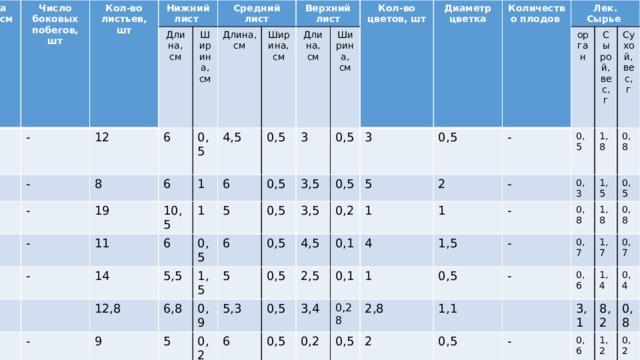 № растения, Высота раст, в см Скерда кровельная 1 (точка№1) Число боковых побегов, шт 2 36 Кол-во листьев, шт 3 - 45 Нижний лист - Длина, см 4 12 64 - 8 6 Средний лист 54 Ширина, см 5 6 19 0,5 - Длина, см Среднее значени 43 10,5 4,5 1 Верхний лист - Ширина, см 11 48,4 1 (точка №2) 6 1 6 Длина, см 0,5 14 2 21 Ширина, см 5 0,5 Кол-во цветов, шт 3 5,5 0,5 12,8 - 22 3 3,5 6 0,5 0,5 Диаметр цветка 6,8 1,5 9 - 4 19 0,5 3 Количество плодов 3,5 5 0,5 5 0,9 - 10 5 15 0,2 5 0,5 Лек. Сырье 4,5 0,5 5,3 5 0,2 9 - Среднее значени 20 орган 2 - 0,1 1 2,5 0,5 6 5 0,2 - 6 15 0,5 - Сырой, вес,г 1 0,1 4 3,4 5 0,5 0,1 2 20 - Сухой, вес, г 0,3 1,8 - 1,5 0,28 1 0,2 4 0,2 5 0,1 10,8 0,8 0,8 1,5 0,5 - 2,8 0,5 2,5 0,3 2 4,4 0,3 0,5 0,7 1,8 1,1 - 0,5 2 4,5 0,2 4 0,9 0,8 1,7 0,6 0,5 0,2 1 0,5 0,1 4,2 0,7 1,4 3,1 - 1,5 1 0,1 3,5 0,26 0,4 0,6 8,2 1 - 1 02 2,24 0,8 0,3 1,2 - 0,5 5 2 0,2 1,0 0,5 - 1 1,4 0,1 0,5 1,6 0,9 - 0,6 1,4 0,4 0,4 0,46 1,5 0,5 1,34 0,36