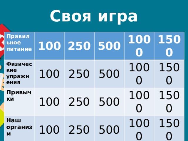 Своя игра Правильное питание 100 Физические упражнения 100 250 Привычки 100 250 500 Наш организм 500 100 1000 250 250 1500 500 1000 1500 500 1000 1500 1000 1500