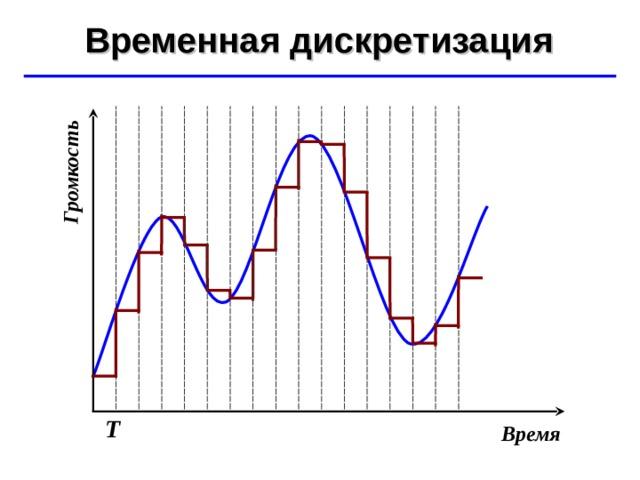 Громкость Временная дискретизация ©  Ю.А. Чиркин МОУ СОШ №19 г. Мичуринск, 2009-2010 Т Время
