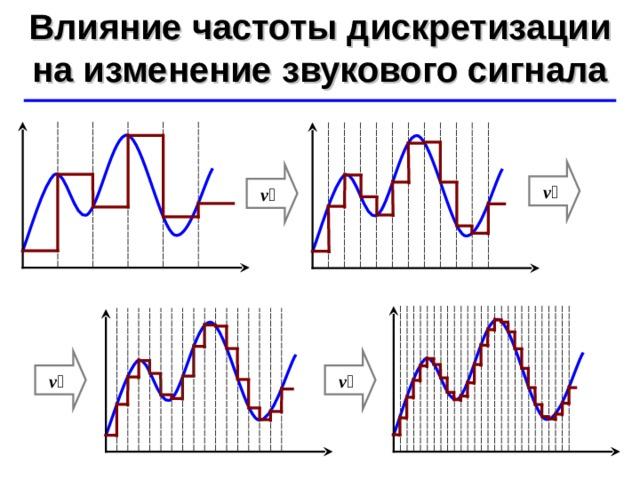 Влияние частоты дискретизации на изменение звукового сигнала ©  Ю.А. Чиркин МОУ СОШ №19 г. Мичуринск, 2009-2010 ν  ν  ν  ν 