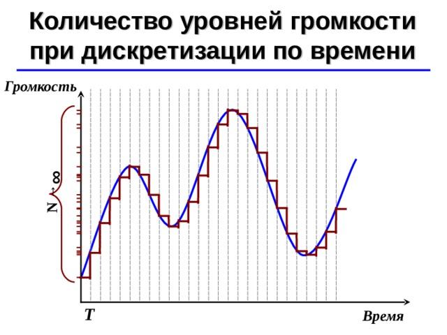 N  → ∞ Количество уровней громкости при дискретизации по времени ©  Ю.А. Чиркин МОУ СОШ №19 г. Мичуринск, 2009-2010 Громкость Т Время
