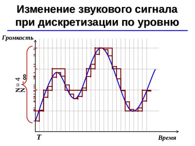 N  → ∞ N  = 4 Изменение звукового сигнала при дискретизации по уровню ©  Ю.А. Чиркин МОУ СОШ №19 г. Мичуринск, 2009-2010 Громкость Т Время