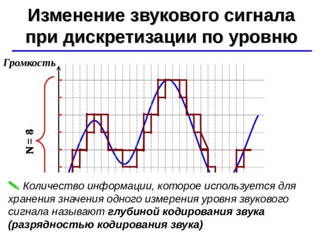 N  = 4 N  = 8 Изменение звукового сигнала при дискретизации по уровню ©  Ю.А. Чиркин МОУ СОШ №19 г. Мичуринск, 2009-2010 Громкость   Количество информации, которое используется для хранения значения одного измерения уровня звукового сигнала называют глубиной кодирования звука (разрядностью кодирования звука)  Т Время