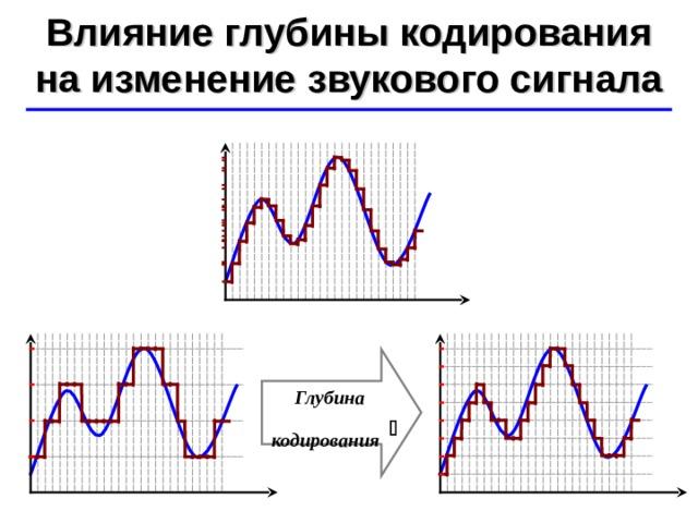 Влияние глубины кодирования на изменение звукового сигнала ©  Ю.А. Чиркин МОУ СОШ №19 г. Мичуринск, 2009-2010 Глубина кодирования 
