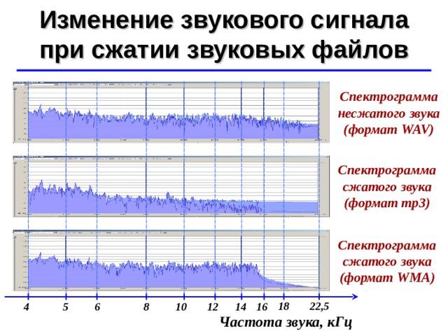 Изменение звукового сигнала при сжатии звуковых файлов ©  Ю.А. Чиркин МОУ СОШ №19 г. Мичуринск, 2009-2010 Спектрограмма несжатого звука ( формат WAV) Спектрограмма сжатого звука ( формат mp3) Спектрограмма сжатого звука ( формат WMA) 18 22,5 6 4 8 14 5 10 12 16 Частота звука, кГц