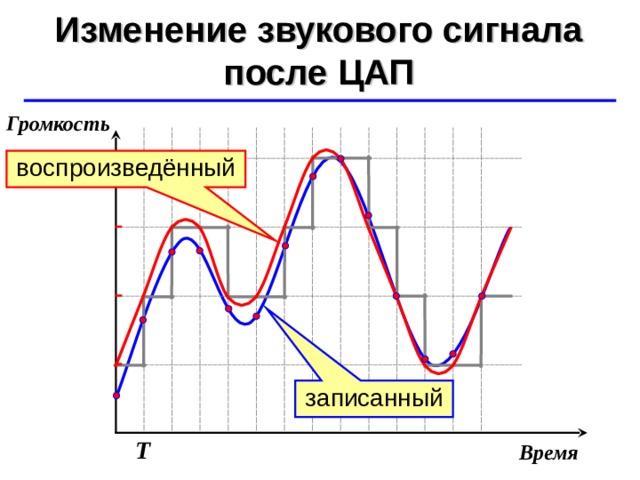 Изменение звукового сигнала после ЦАП ©  Ю.А. Чиркин МОУ СОШ №19 г. Мичуринск, 2009-2010 Громкость воспроизведённый записанный Т Время