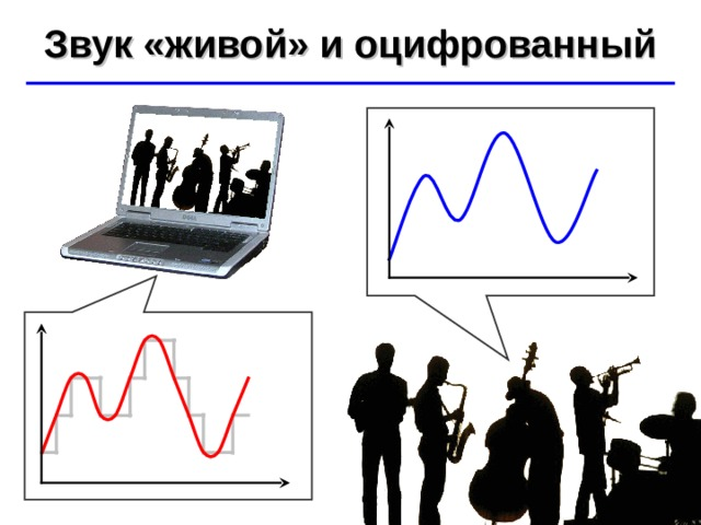 Звук «живой» и оцифрованный ©  Ю.А. Чиркин МОУ СОШ №19 г. Мичуринск, 2009-2010