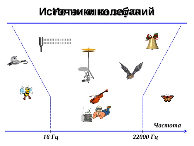 Источники звука Источники колебаний ©  Ю.А. Чиркин МОУ СОШ №19 г. Мичуринск, 2009-2010 Частота 16 Гц 22000 Гц