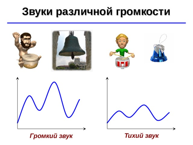 Звуки различной громкости ©  Ю.А. Чиркин МОУ СОШ №19 г. Мичуринск, 2009-2010 Тихий звук Громкий звук