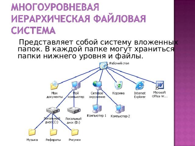 Представляет собой систему вложенных папок. В каждой папке могут храниться папки нижнего уровня и файлы.
