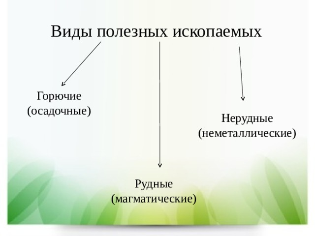 Виды полезных ископаемых Горючие (осадочные) Нерудные (неметаллические) Рудные (магматические)